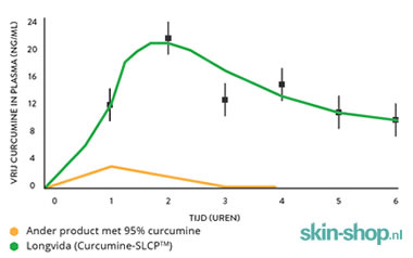 Vitals Curcumine-SLCP bloedspiegel