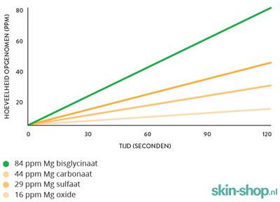 Vergelijking van opname van verschillende magnesiumverbindingen